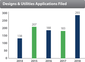 Designs & Utilities Applications Filed
